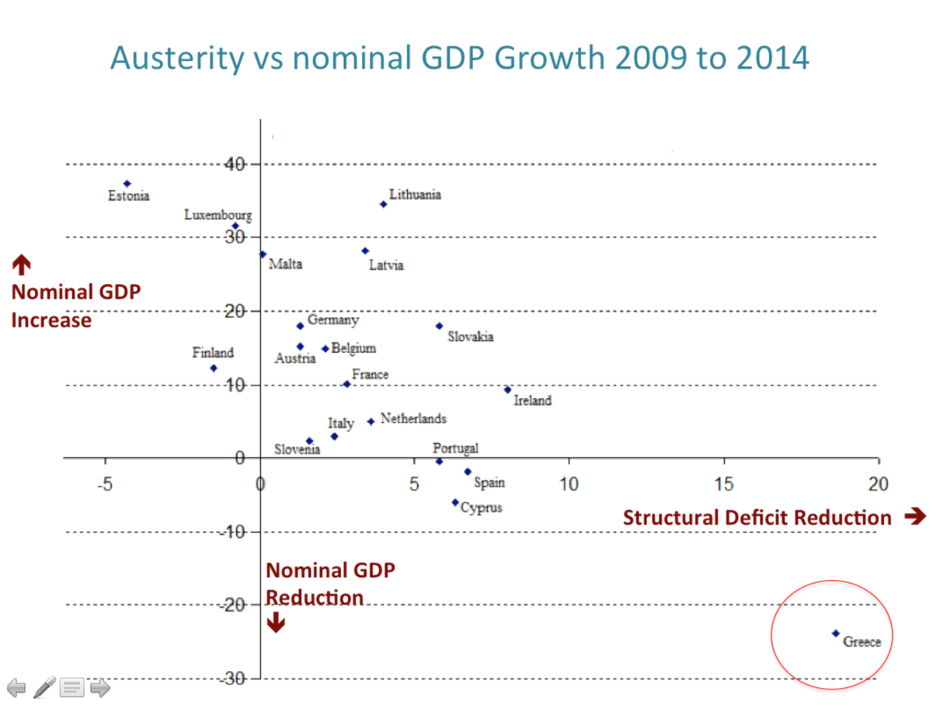 Austerity vs Growth Eurozone 2009-14.png